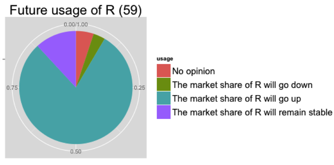 Figure 2 – Expected market share evolution of R  (Professionals group)