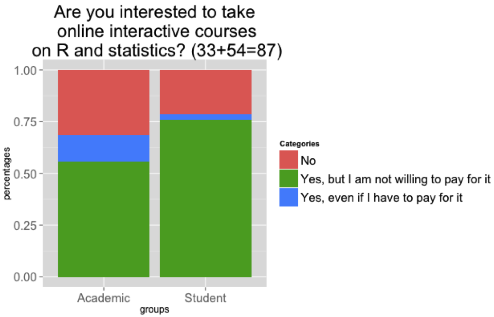 Interest in online interactive courses on R and statistics