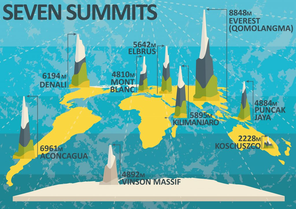 Illustration of all the Seven Summits
