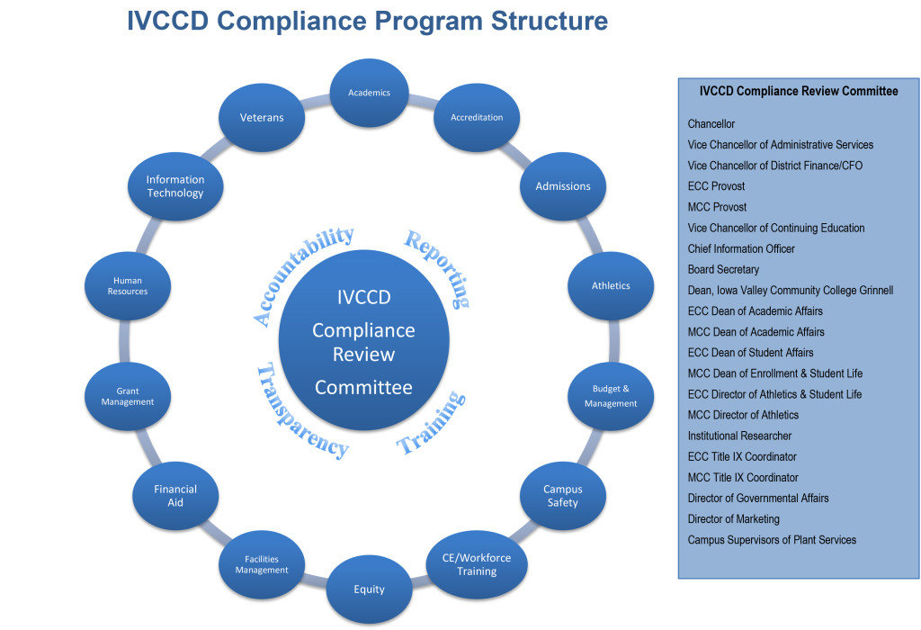 IVCCD Compliance Program structure