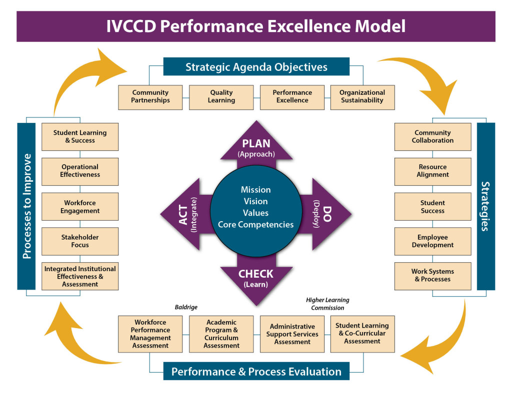 IVCCD Performance Excellence Model