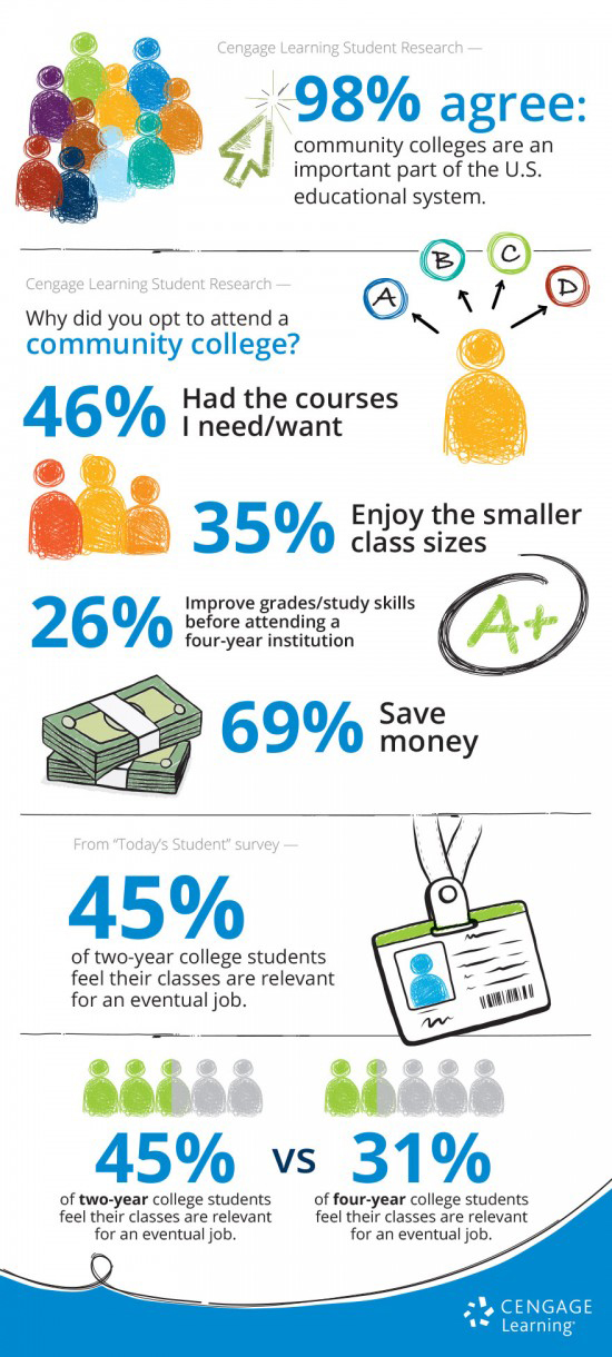 Community College Infographic