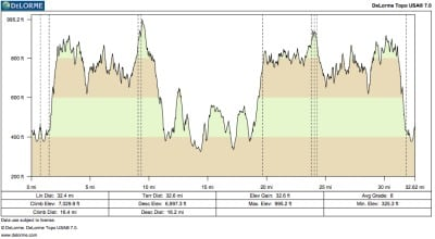 3 Days Syllamo - Day 1 - 50k Elevation Profile