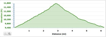 Taos Up and Over elevation profile
