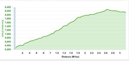 Squaw Mountain Run elevation profile