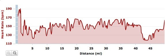 Dick Collins Firetrails heart rate