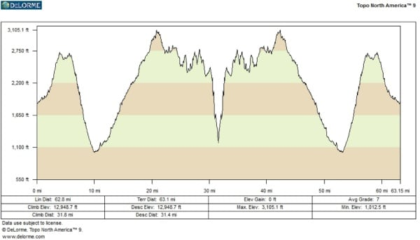 Trail Runner Ultra Race of Champions elevation profile