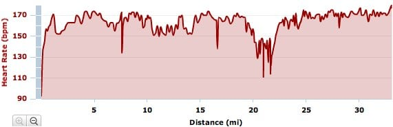 Bryon Powell Red Hot Moab 2011 heart rate