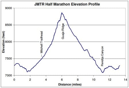 Jemez Half Marathon Elevation Profile