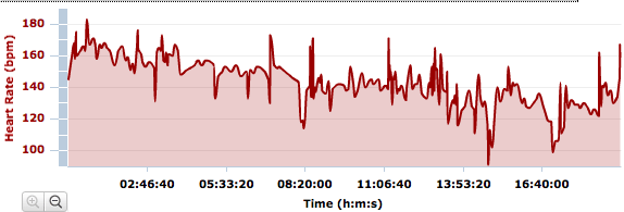 2011 Western States 100 heart rate