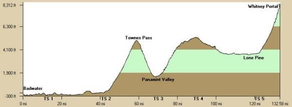 Badwater ultramarthon course profile