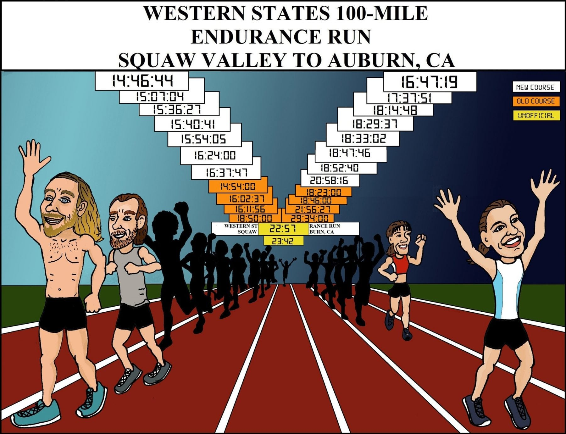 Portrait of the Western States 100 Course Records
