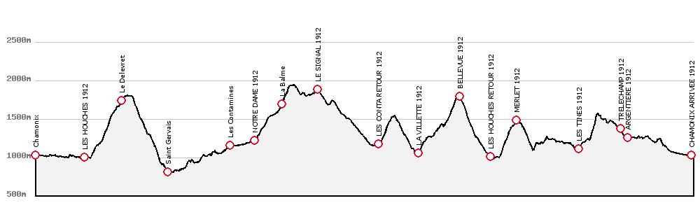 2012 TNF UTMB Elevation Profile