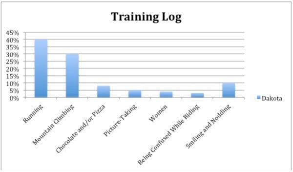 Dakota Jones pre-2012 Cavalls del Vent training log