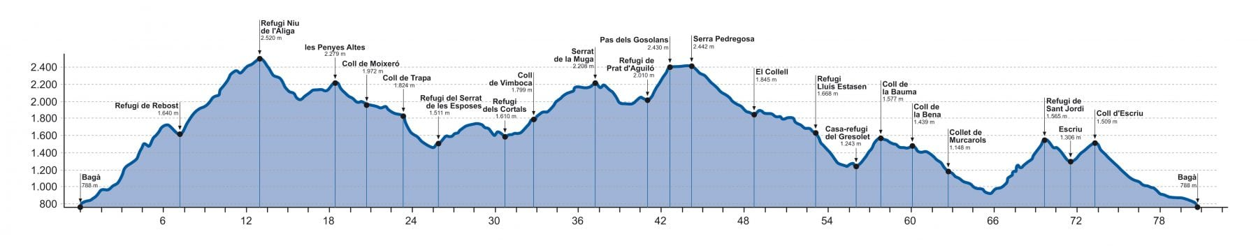 Ultra Cavalls del Vent elevation profile