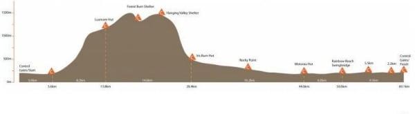 Kepler Challenge elevation profile