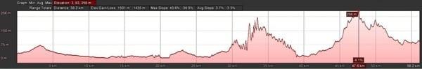Two Oceans Marathon - elevation profile