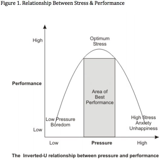 Relationship between performance and stress