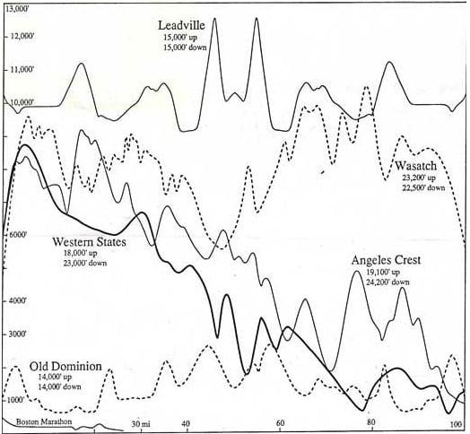 Western States 100 - Leadville 100 - Wasatch 100 - Angeles Crest 100 - Old Dominion 100 - Boston Marathon - elevation profile comparison