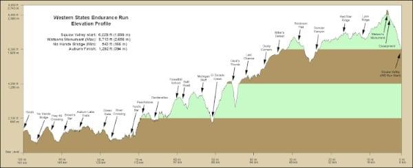 Western States 100 elevation profile
