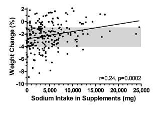 Fig6.sodiumintake