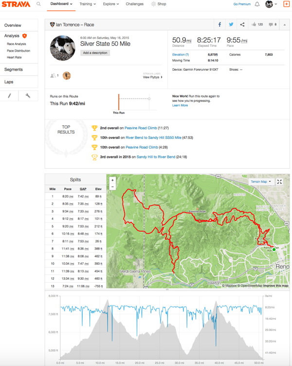 Figure 8. Torrence's SS50 Strava Overview