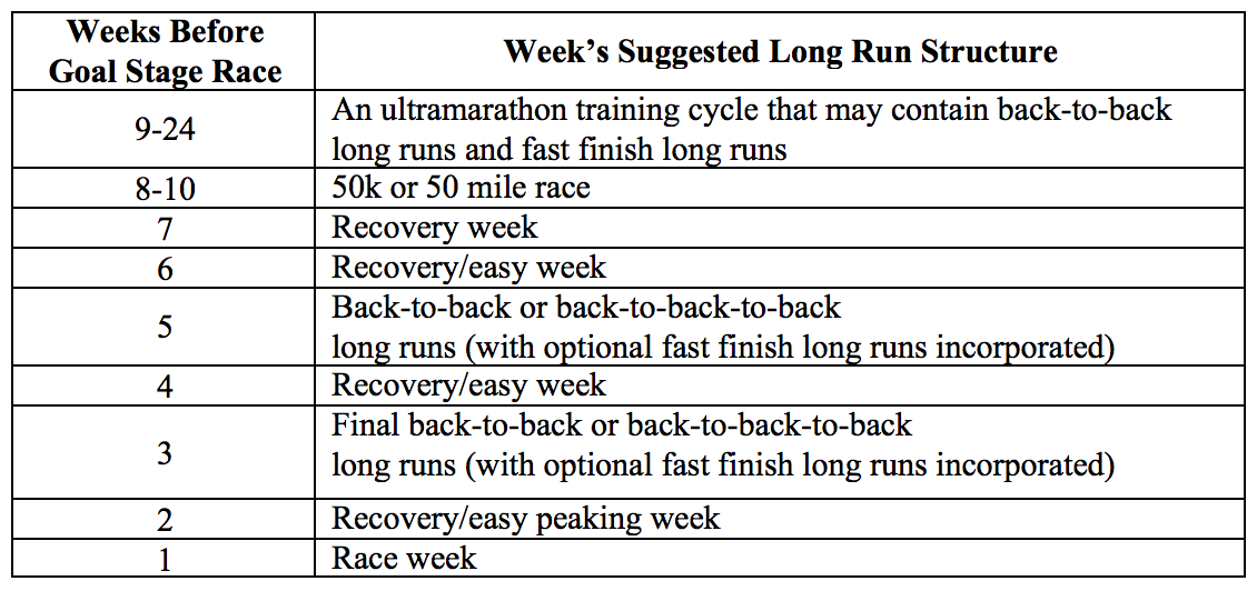 Stage Race Training Schedule