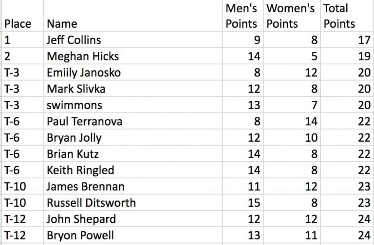 2016 Western States 100 Prediction Contest Results