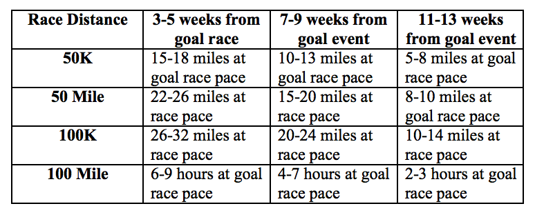 Race-specific training chart