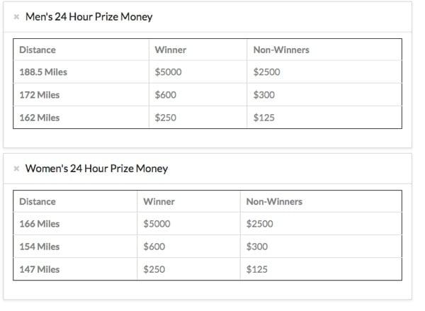 2016 Desert Solstice 24-Hour Prize Money