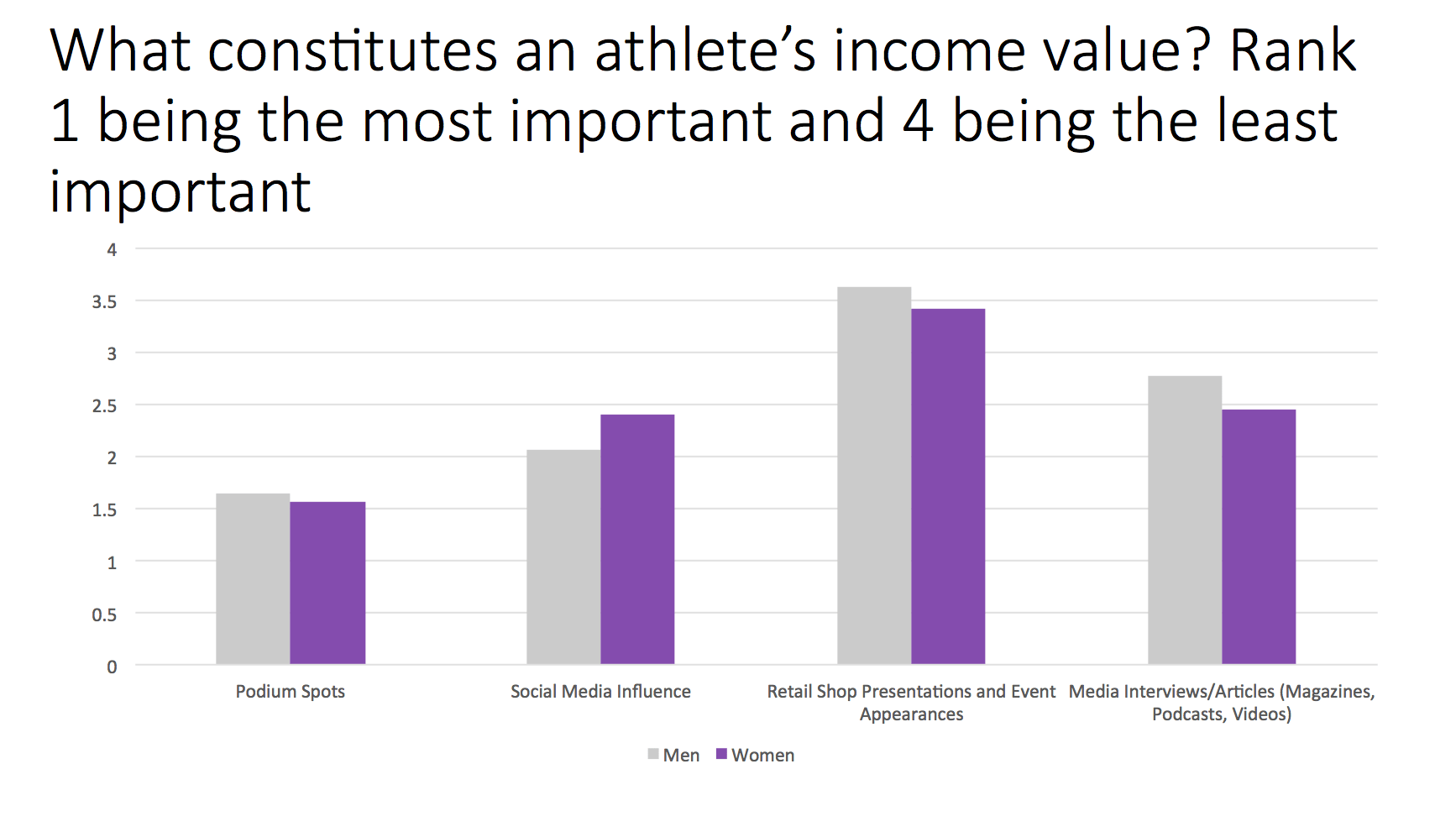 Trail Sisters Survey Question 8 - Income value