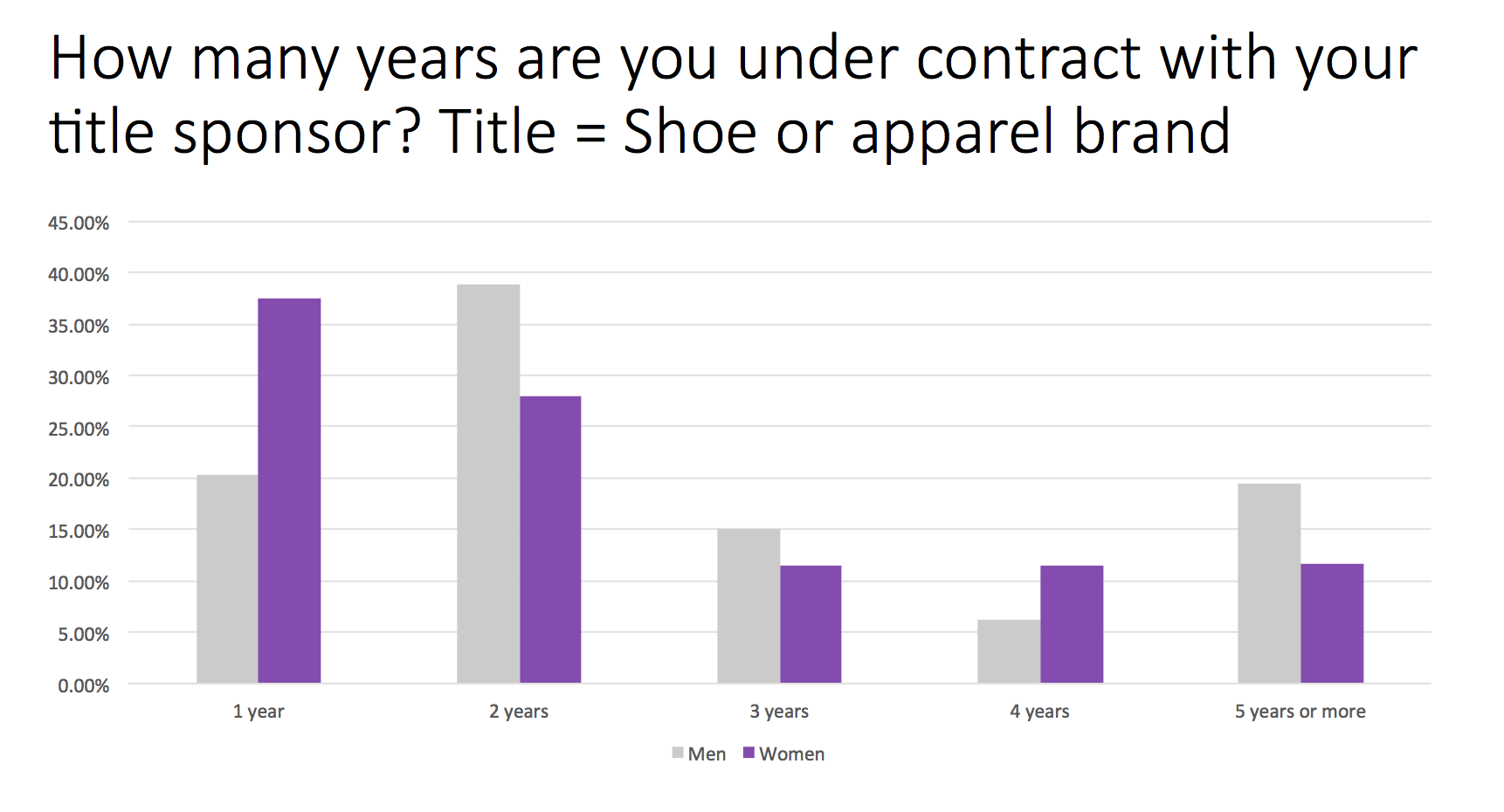 Trail Sisters Survey Question 7 - Contract length