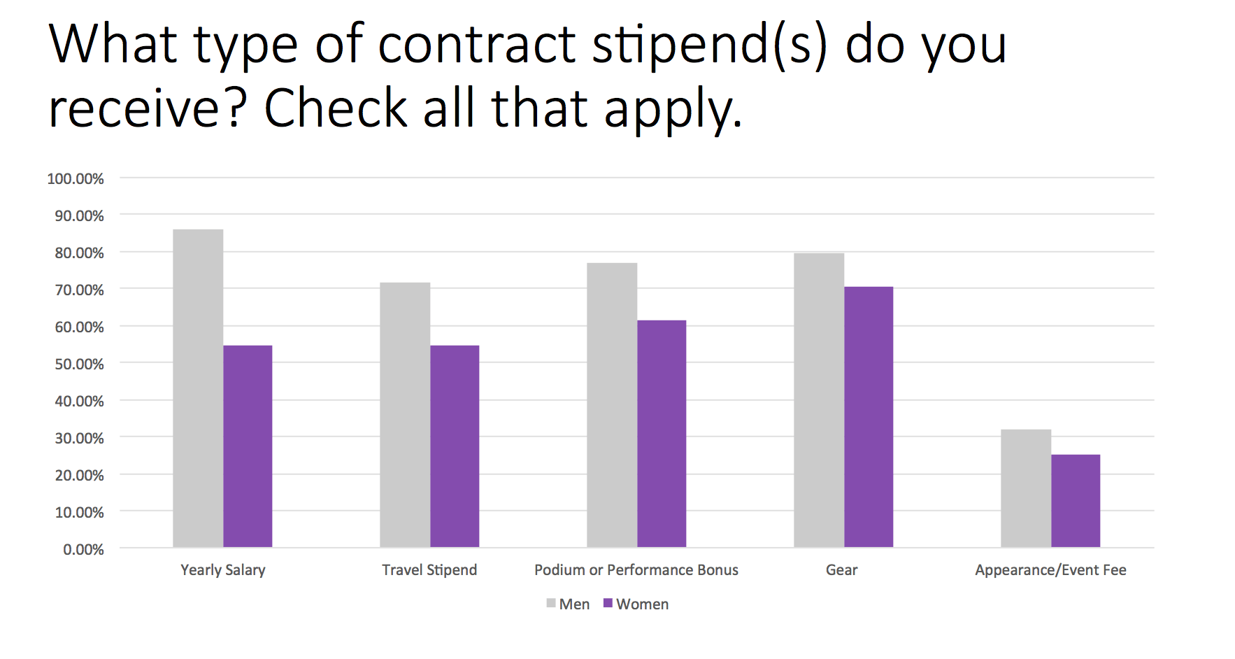 Trail Sisters Survey Question 5 - Stipend types