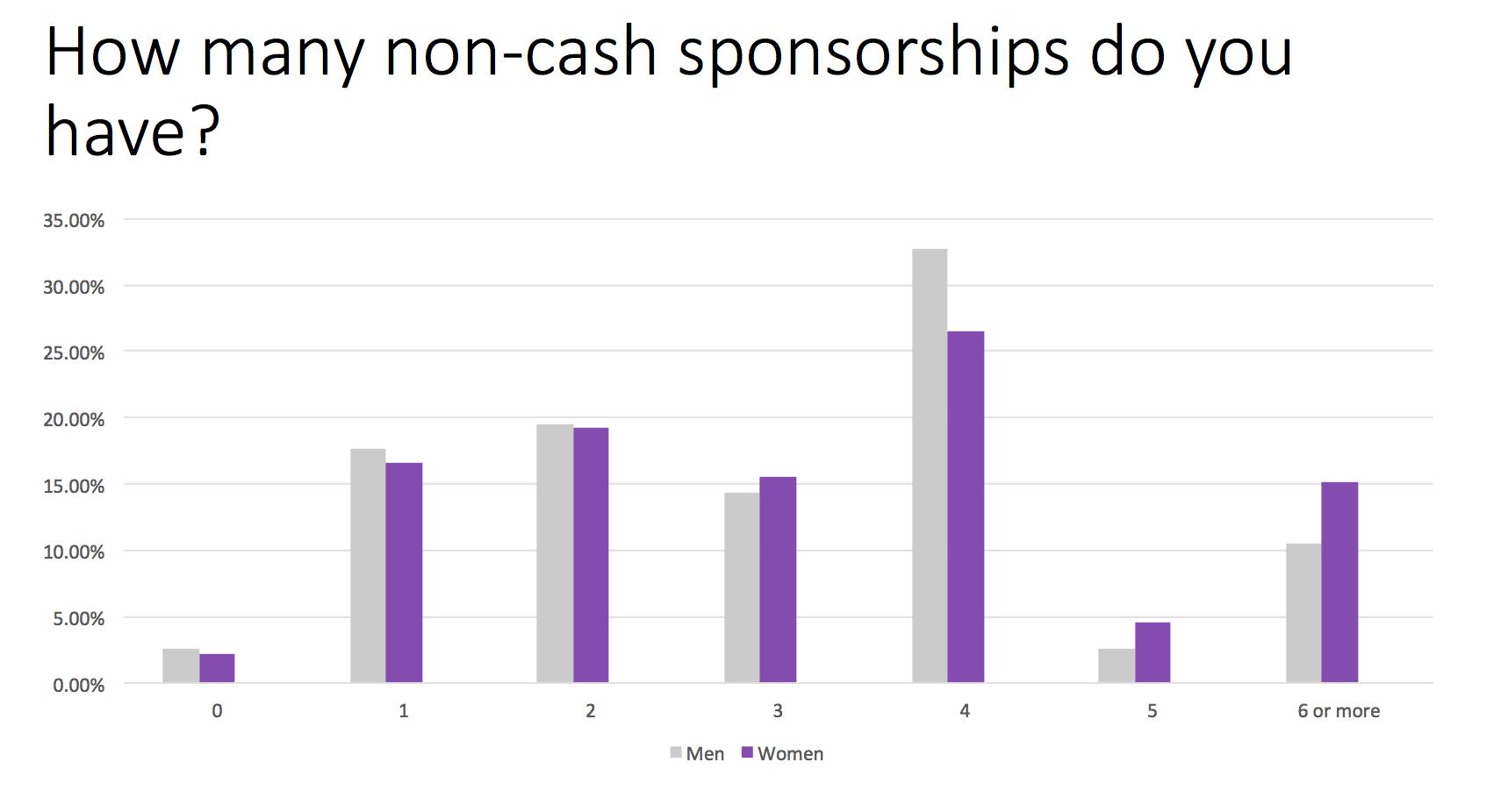 Trail Sisters Survey Question 2 - Non-cash sponsorships