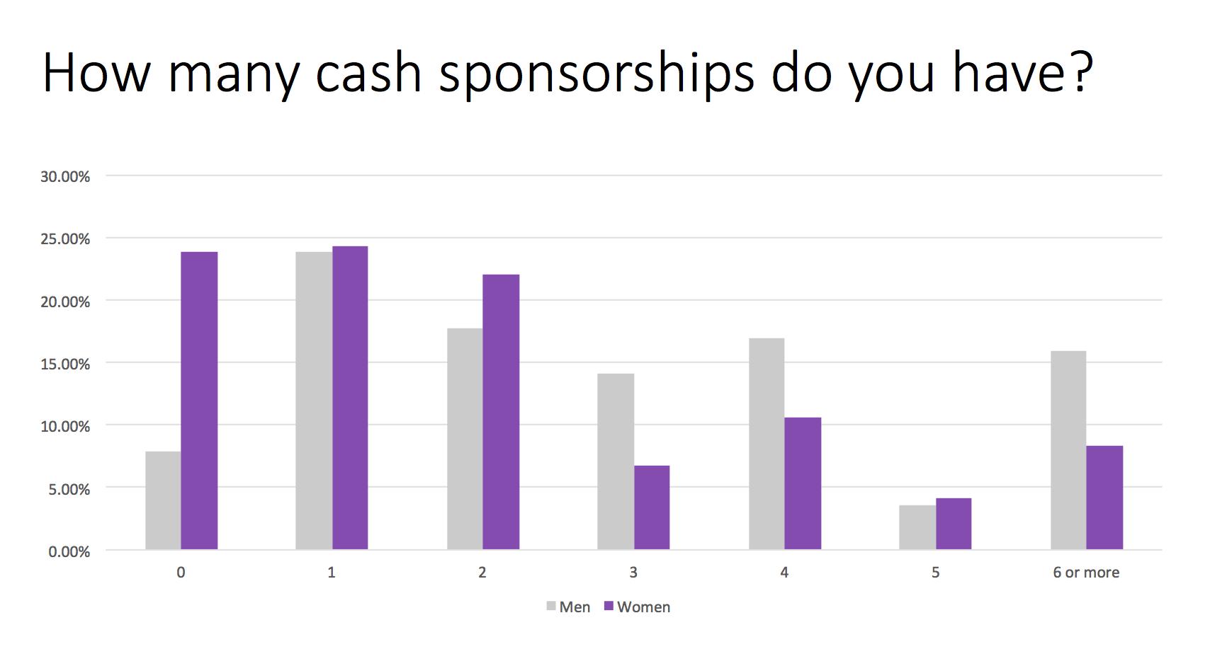 Trail Sisters Survey Question 3 - Cash sponsorships