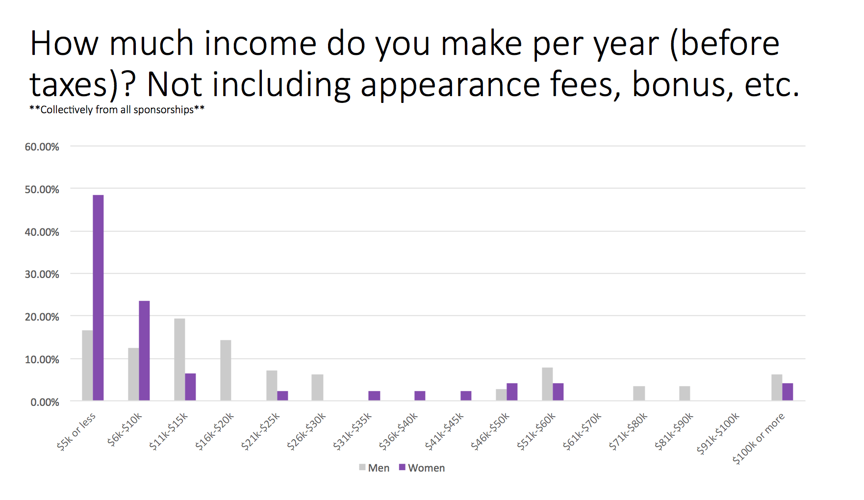 Trail Sisters Survey Question 4 - Annual income