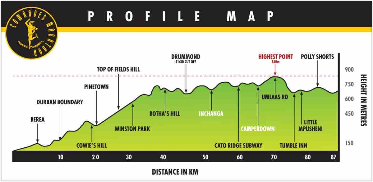 Profile of the 2017 Comrades Marathon, an 'Up' year