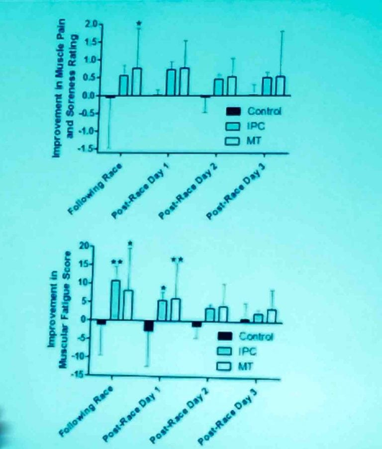 Riboflavin and Recovery Slide 3