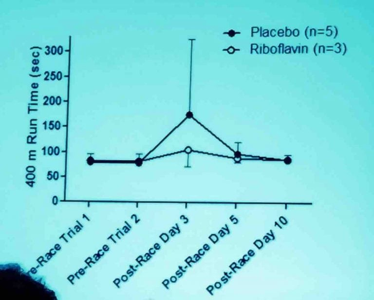Riboflavin and Recovery Slide 1