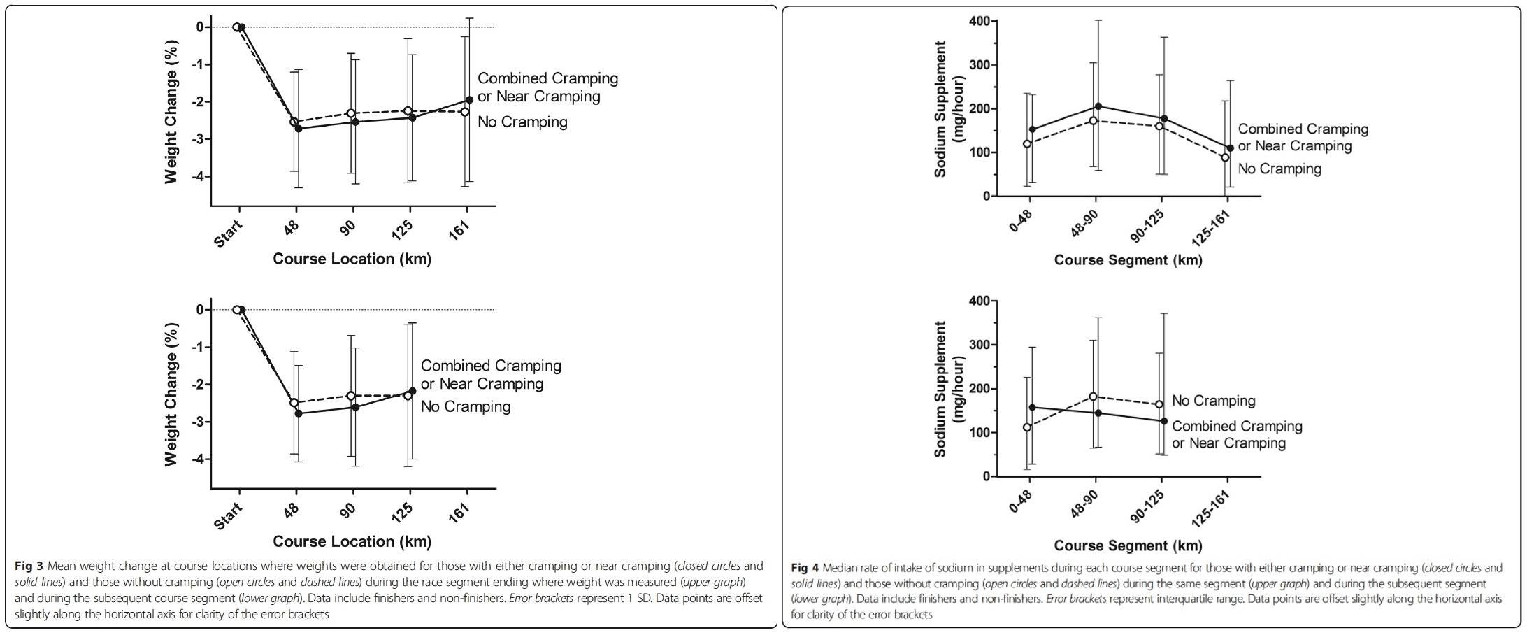 Exercise-Associated Cramping images 2 and 3