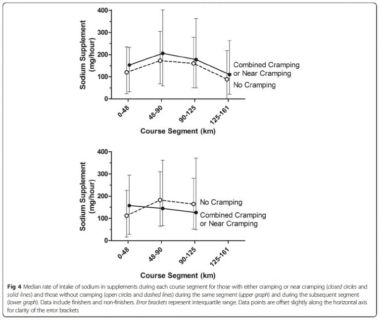 Exercise-Associated Cramping figure 2