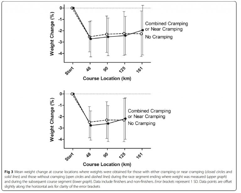 Exercise-Associated Cramping figure 1