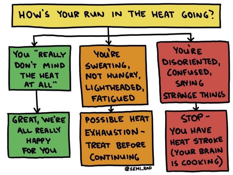 Semi-Rad Heat Exhaustion and Heat Stroke