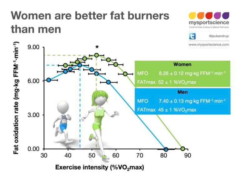 Females are better fat burners than males