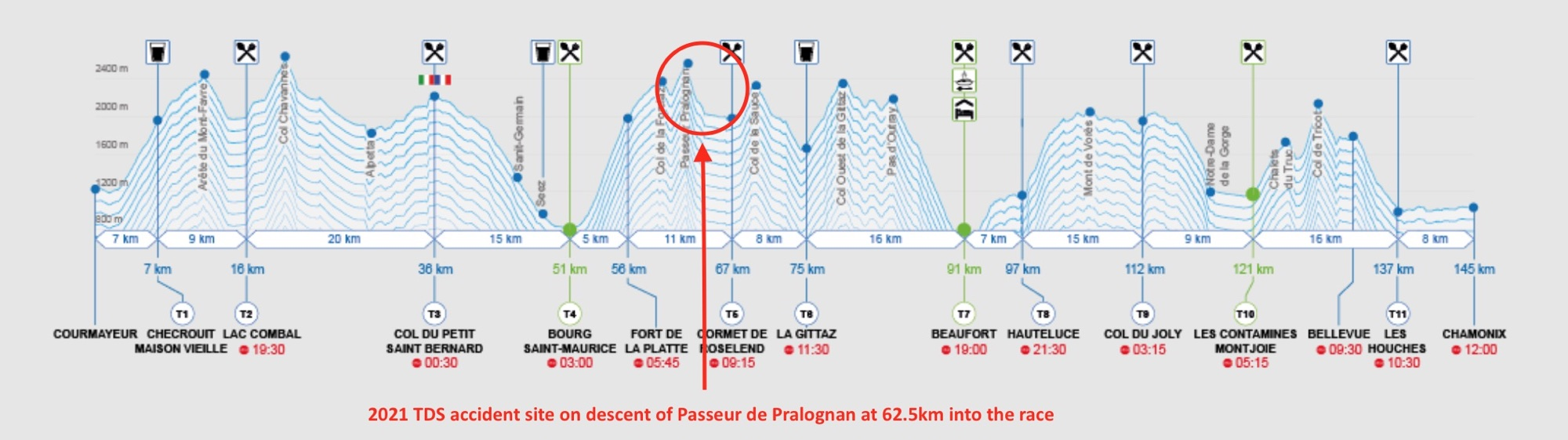 2021 TDS - Course profile with accident site labeled