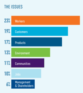 Survey Results: Issues that matter most to Americans – workers (23%), customers (19%), products (17%), environment (13%), communities (11%), jobs (10%), management and shareholders (6%)