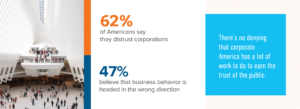 Survey Results: 62% of Americans say they distrust corporations. 47% believe that business behavior is headed in the wrong direction.