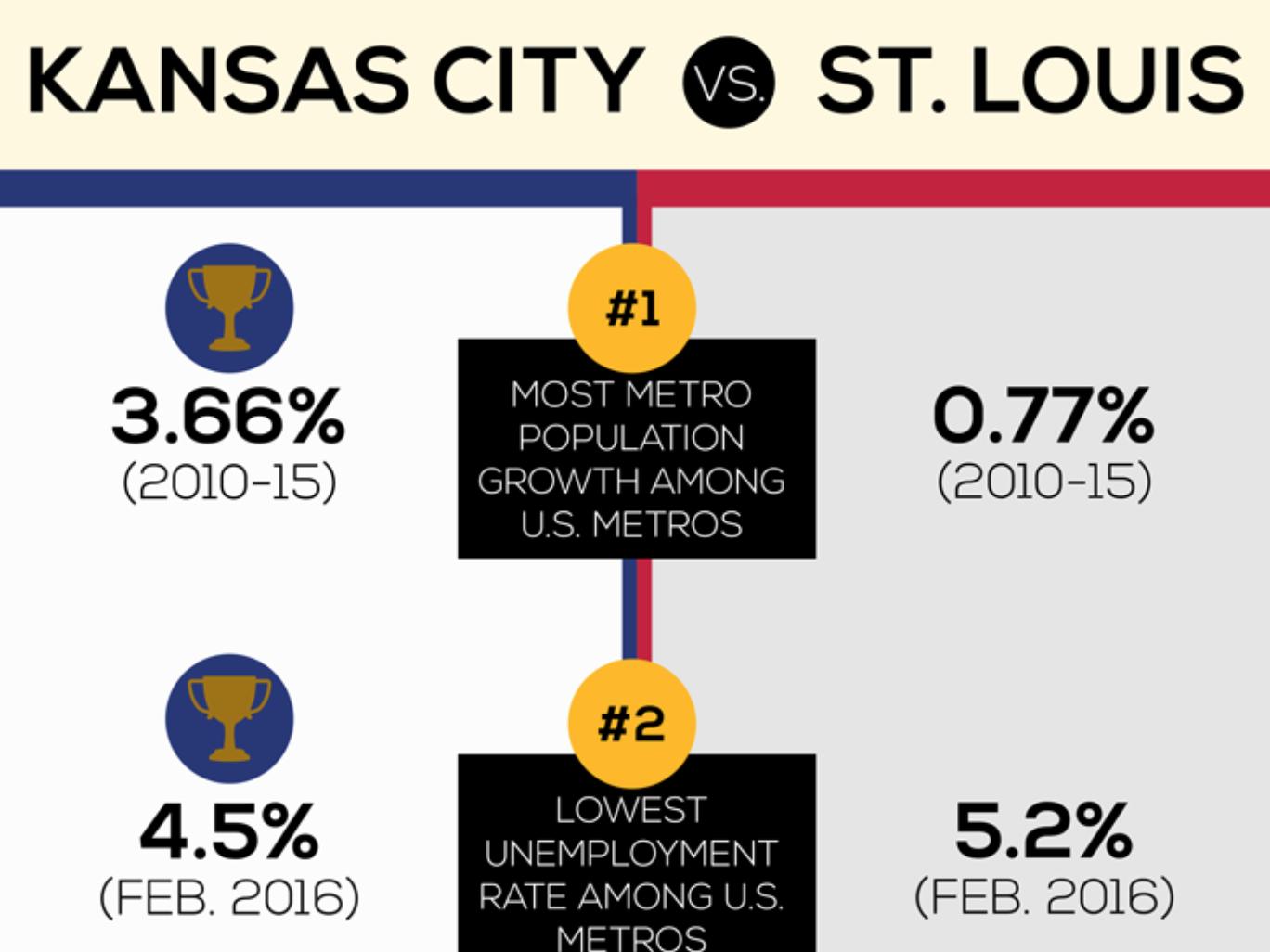 St Louis vs Kansas City [Infographic]