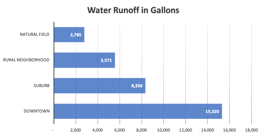 Rainfall Runoff by Surface Composition