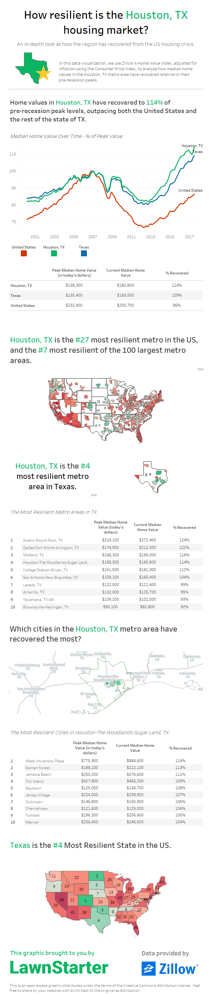 How resilient is the Houston, TX housing market? by Lawnstarter.com